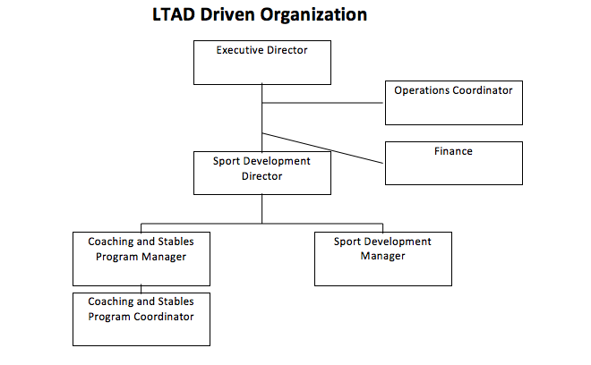 Org-Chart-Newest